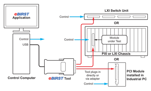 eBIRST switching system test tool diagram