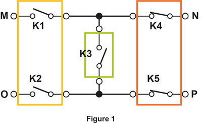 A simple switching system is shown in figure 1. The single-pole single-throw relays on three separate switch modules (or subsystems) are wired together.