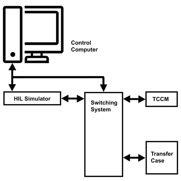 Diagram showing how the switching system connects the HIL simulator, the transfer case ECU being tested, and the transfer case, if an actual transfer case needs to be part of the test.
