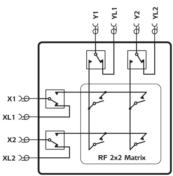 Example of a Loop Thru connection on a 2x2 RF PXI matrix (40-837)