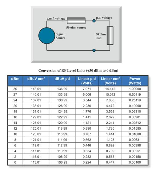 diagram showing emf voltage and pd voltage measured, with table converting RF level units from +30 to 0 dbm