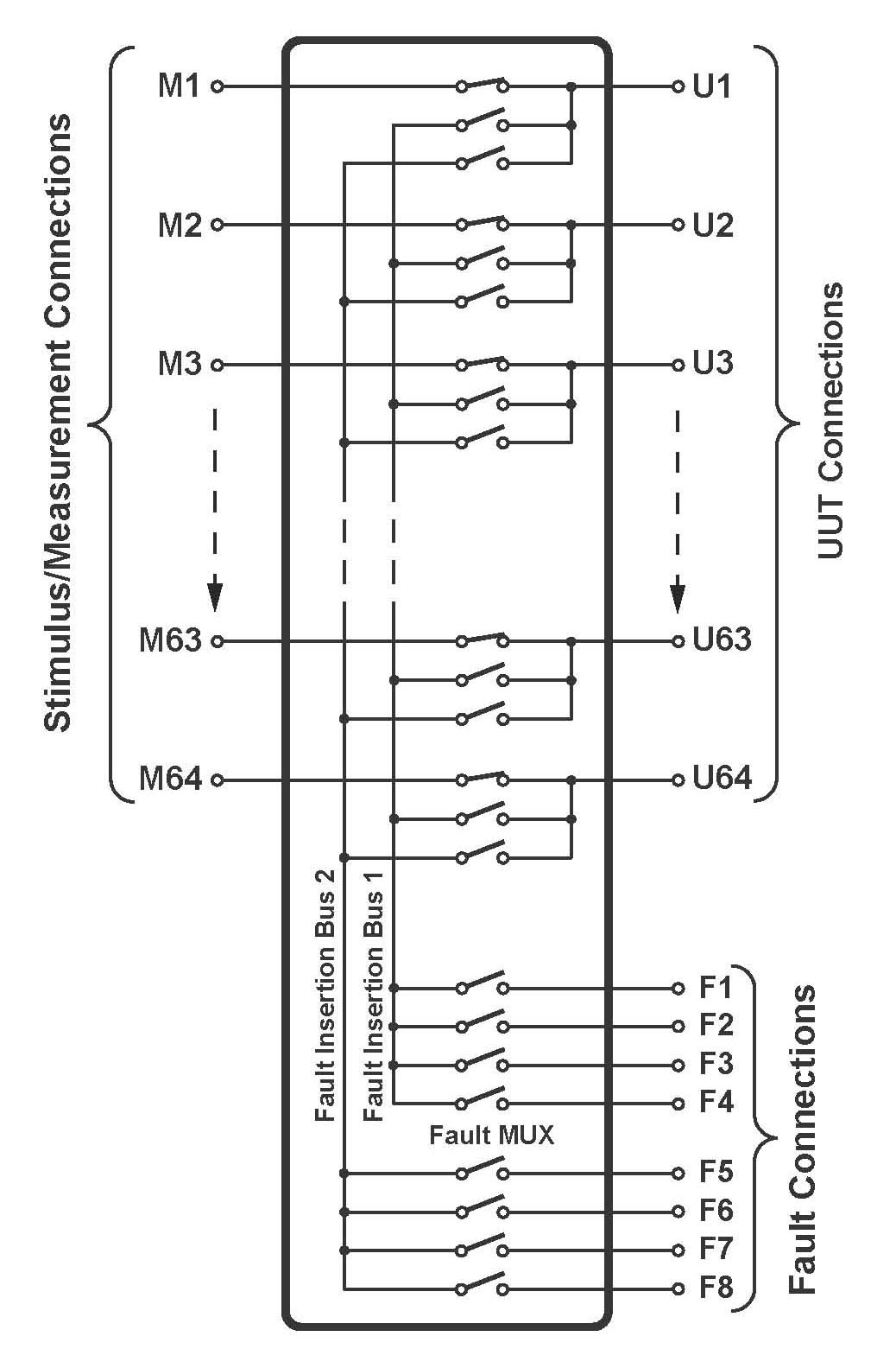 fault insertion module diagram