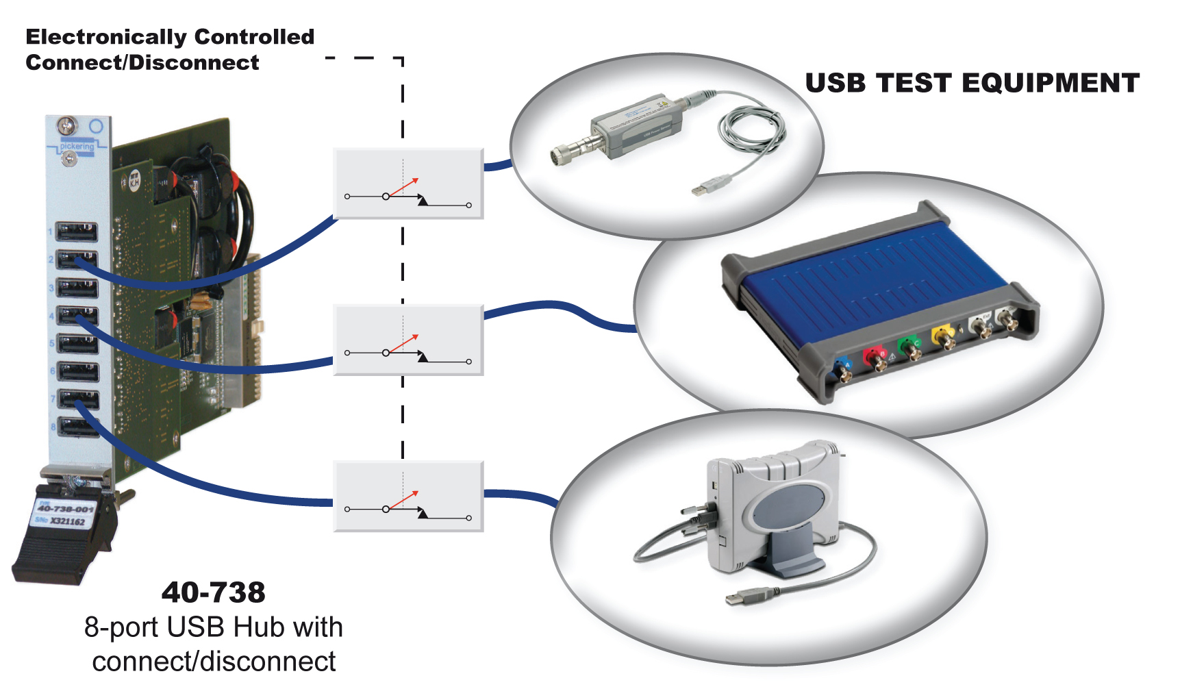 Diagram showing the connections the 40-738 can make to USB test equipment
