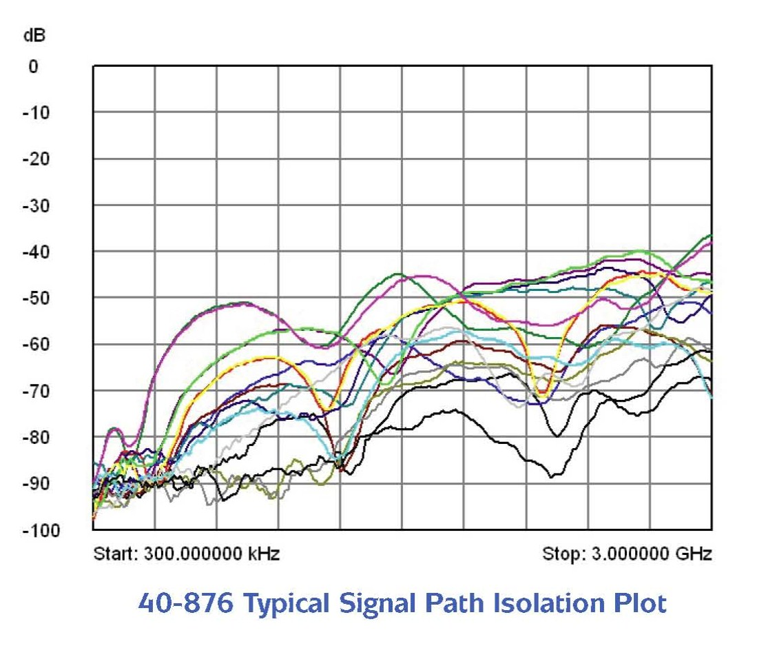 40-876 Typical Signal Path Isolation Plot
