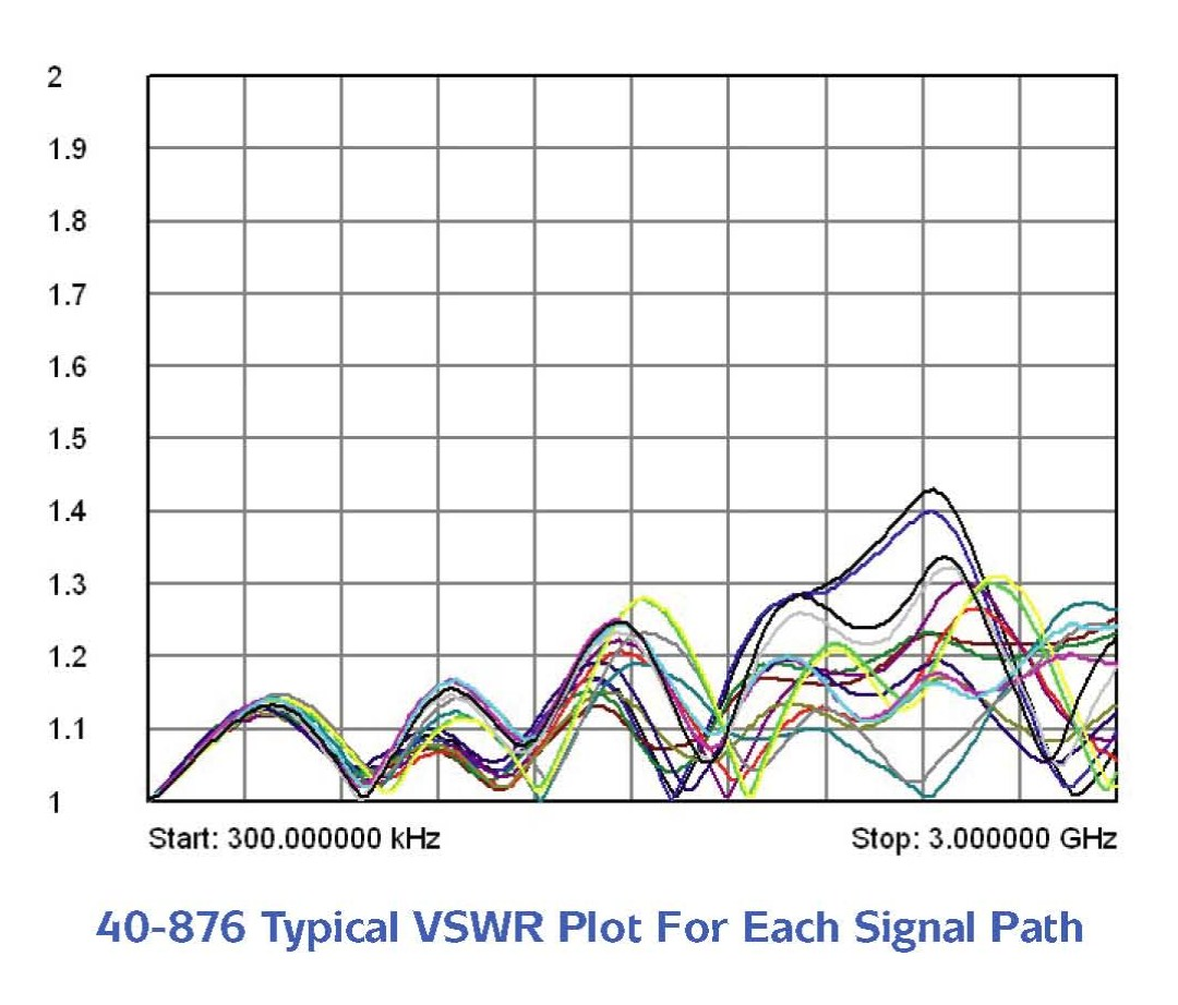 40-876 - typical VSWR plot for each signal path