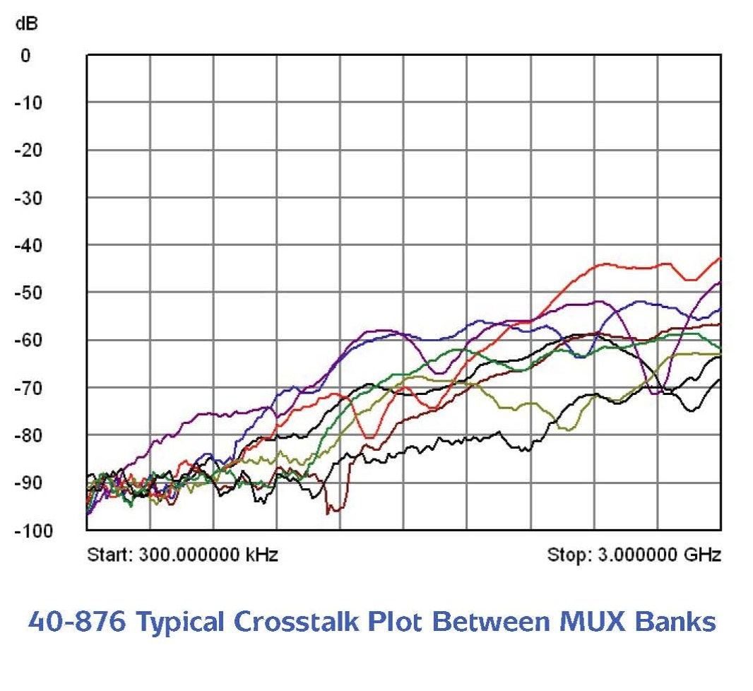 Crosstalk plot showing crosstalk between the MUX banks