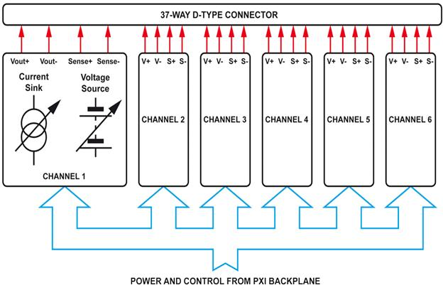 Functional diagram of Pickering's 6-Channel PXI Battery Simulator Module