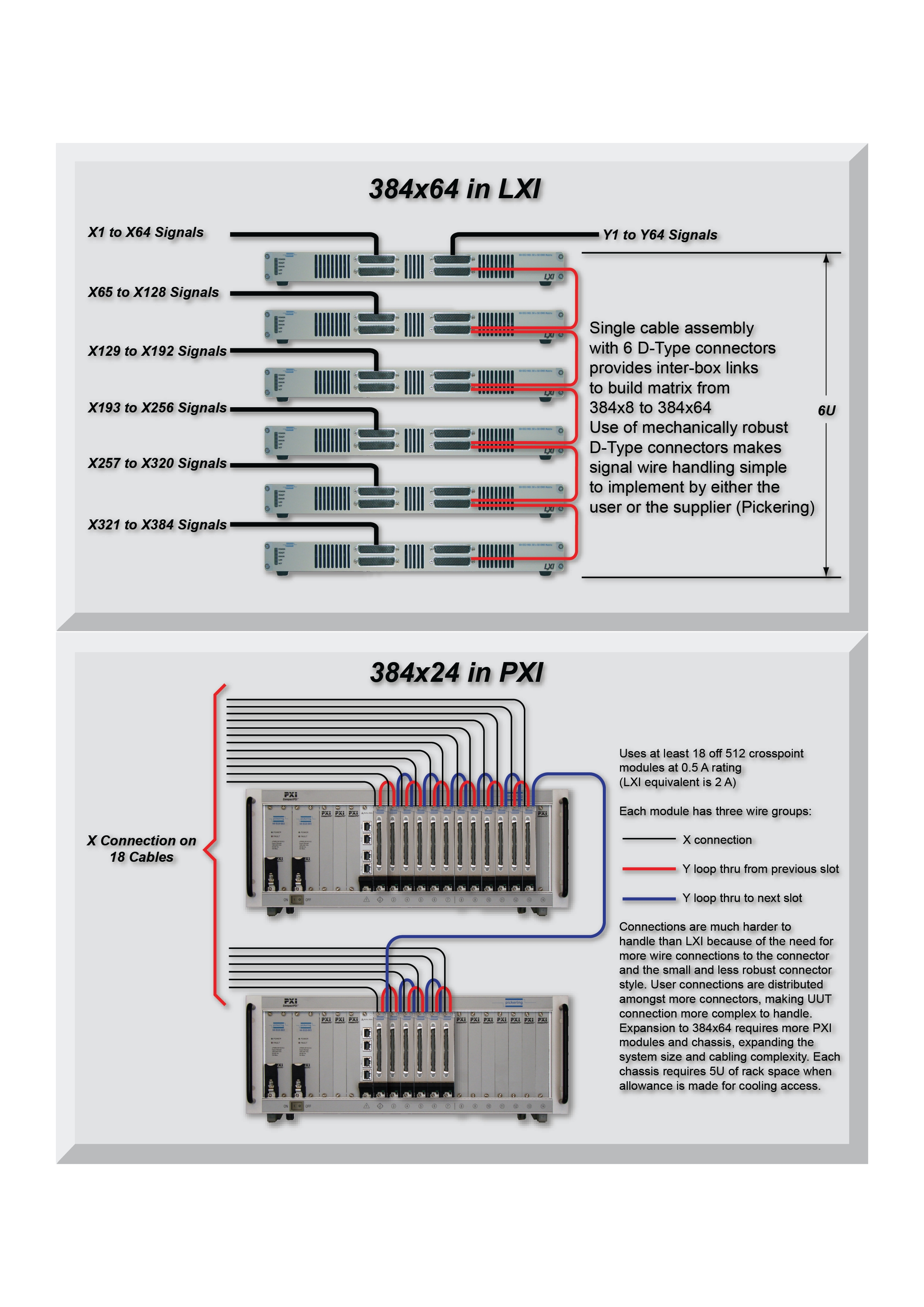 Comparison between PXI and LXI