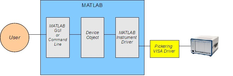 MATLAB interface diagram