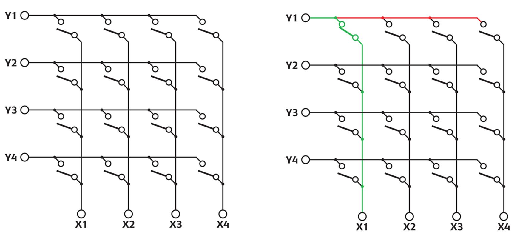 Understanding Tree And Crosspoint Matrix Architectures How To Build Electronic Selector For 10 Sources With Display Relay Drive A Uses An Array Of Spst Relays Close X Y Path Y1 Xi Closed Green Right Image Stub Appears Red On The