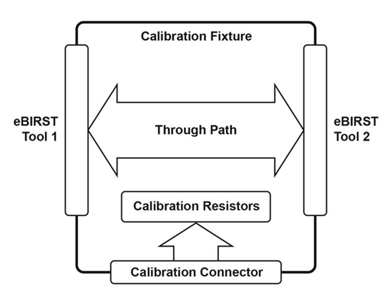 Functional diagram of eBIRST Calibration Fixture