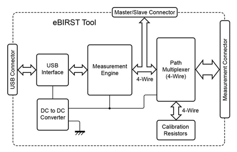 Diagram of how eBIRST works