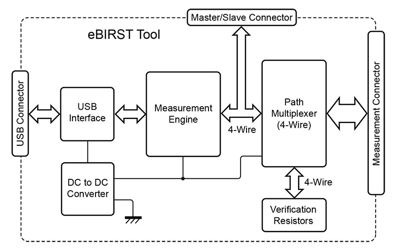 Functional diagram of how eBIRST works