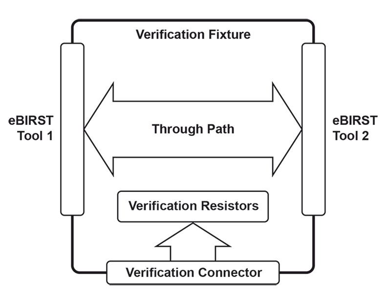 Functional diagram of eBIRST Verification Fixture
