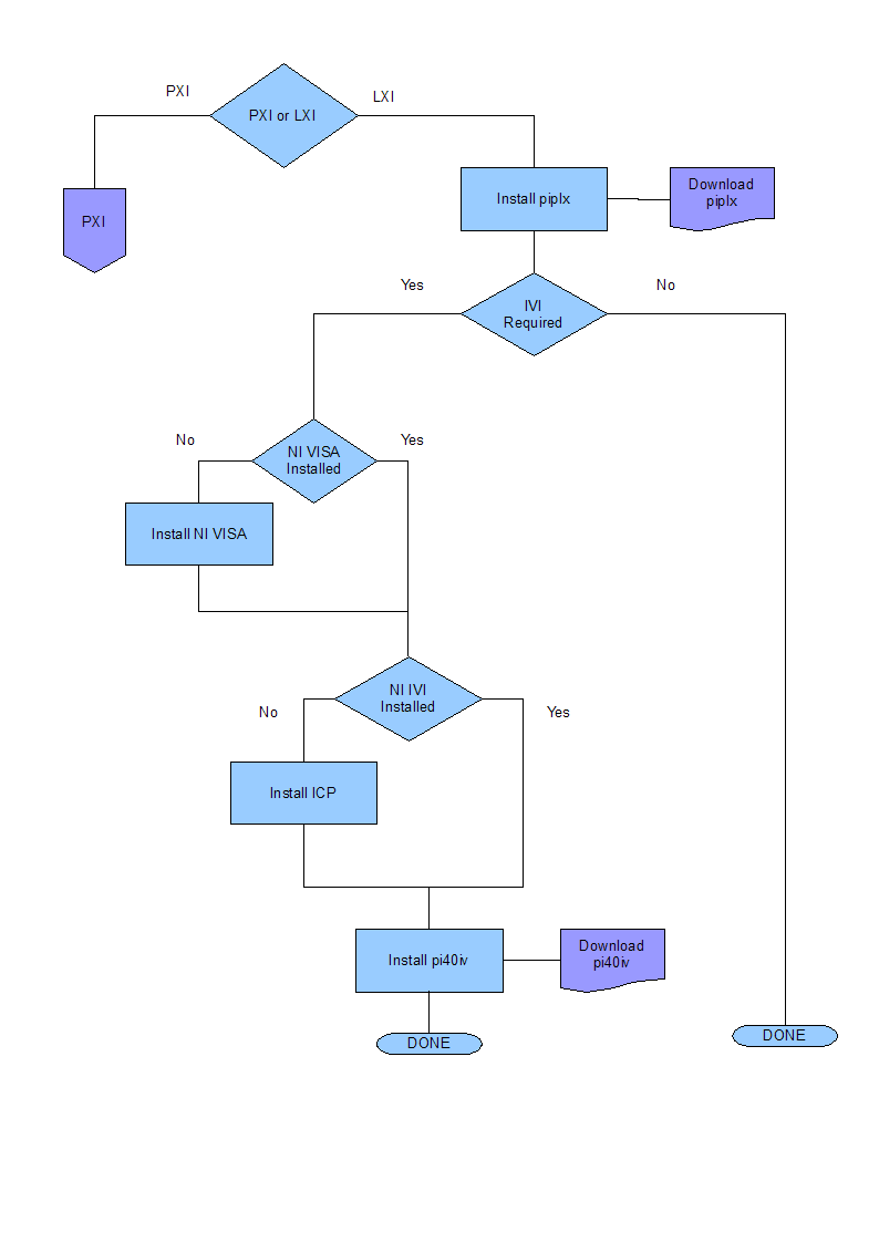 Flowchart of LXI drivers