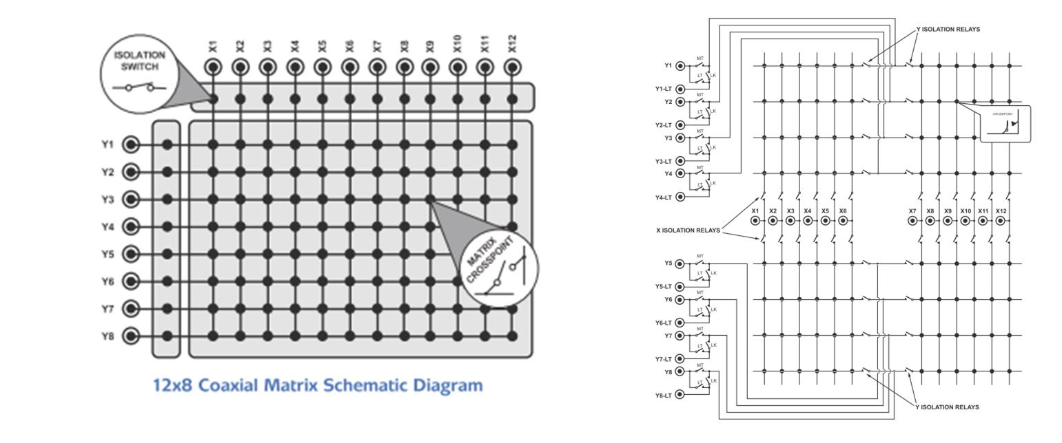 Understanding Tree And Crosspoint Matrix Architectures Relay Switch Card Hybrid Solution