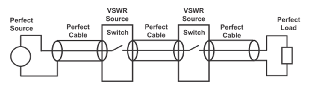 Diagram showing RF switches in series with perfect source, cable and load