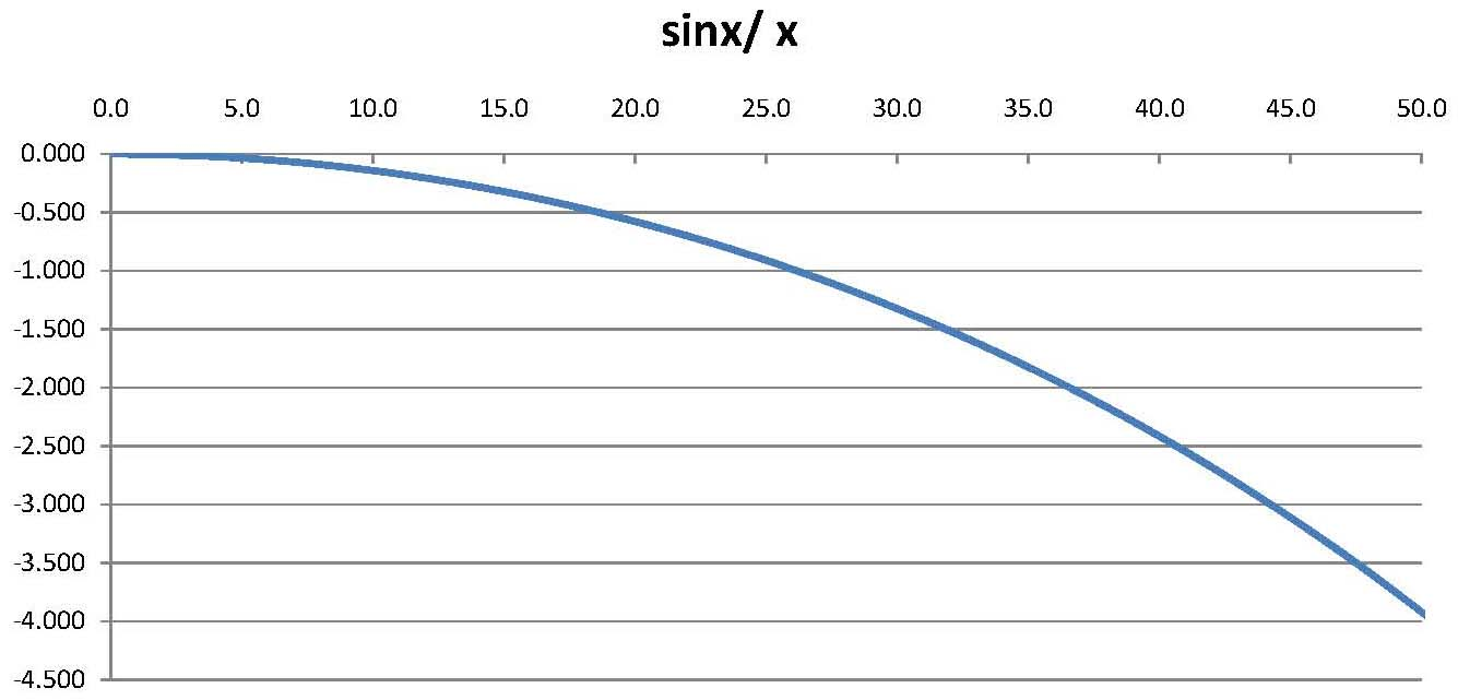 Sinx/x response for a 100MHz sampling rate, dB vertical and frequency in MHz horizontally