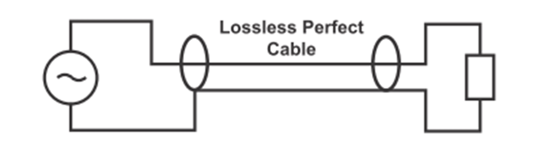 Diagram of maximum voltage error with a perfect source/cable