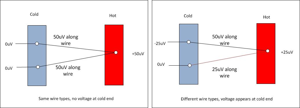 Diagram showing thermoelectric EMF between a hot source and a cold source